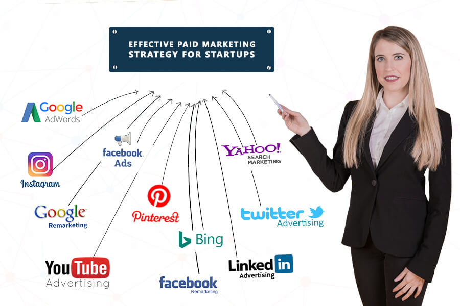 Effective Paid Marketing Strategy & Ideas for Startups